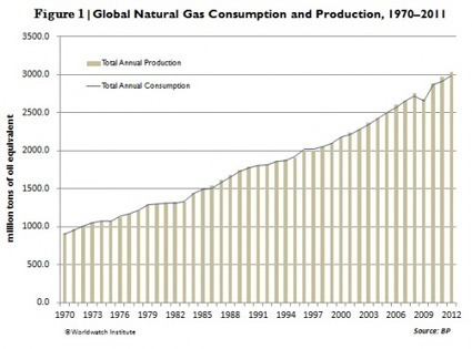 """Fossil Fuels Dominate Primary Energy Consumption   Worldwatch Institute   """"3e""""   Energy - Ecology - Economy   Scoop.it"""