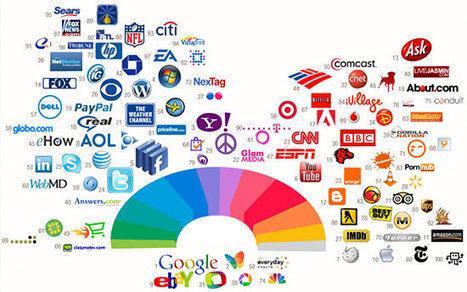 Manipulation & couleurs: influence psychologique des marques | Actualités Communication Corporate | Scoop.it