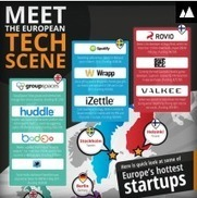 Meet Europe's Hottest Tech startups | Technology in Business Today | Scoop.it