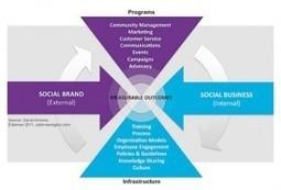 Tres tips importantes para entender #SocialMediaBusiness   SOCIAL MEDIA ANALYTICS - SOCIAL MEDIA INTELLIGENCE   Scoop.it