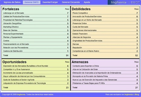 Herramienta online gratuita para generar análisis y matriz DAFO - FODA - SWOT | Inghenia :: Blog | Information Technology Learn IT - Teach IT | Scoop.it