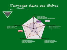 S'engager dans ses tâches | Ressources humaines | Scoop.it