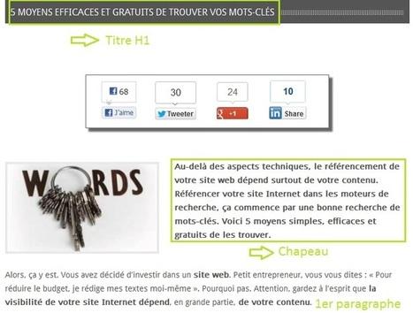 Rédaction web : un chapeau pour découvrir votre contenu ! - G1 site | Content | Scoop.it