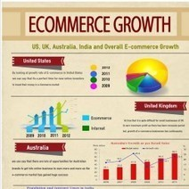 E-commerce Growth Rate: Which country wears the cap of Success? | Visual.ly | Latest eCommerce News | Scoop.it