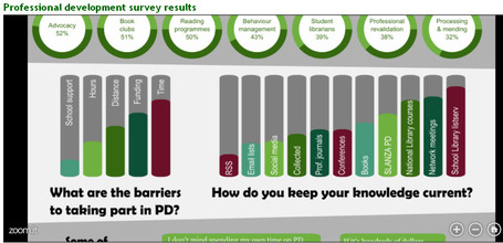 PD survey results | SCIS | Scoop.it