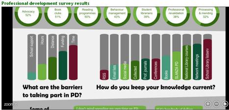 PD survey results | Australian School Libraries | Scoop.it