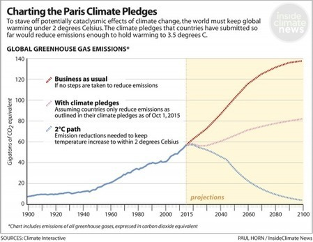 Climate Treaty Forecast: Cloudy With a Chance of Disaster | GarryRogers NatCon News | Scoop.it