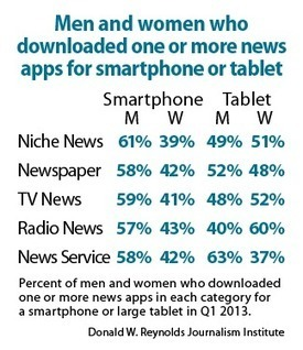 Usage of downloaded news apps reveals some striking differences | News of Interest for Newspapers, Publishers, Bloggers, and Advertisers | Scoop.it