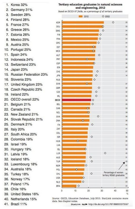 These are the 10 smartest countries in the world when it comes to science   Open Innovation   Scoop.it