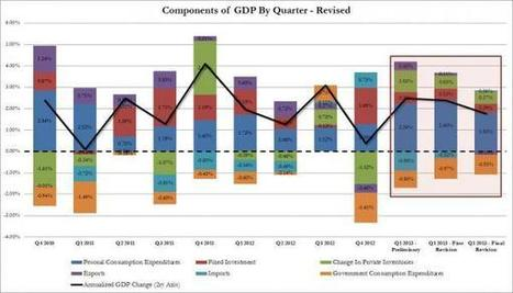 Final Q1 GDP Is A Huge Miss, Personal Consumption Craters | Zero Hedge | Commodities, Resource and Freedom | Scoop.it