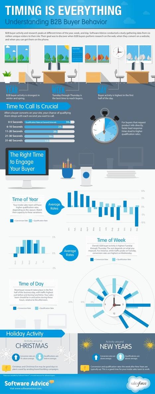 Timing is Everything: Understanding B2B Buyer Behavior | Conseils aux Startupreneurs | Scoop.it