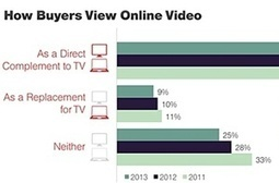Digital Video Advertisers Up Budgets, Shift Spend From Display and TV | screen seriality | Scoop.it