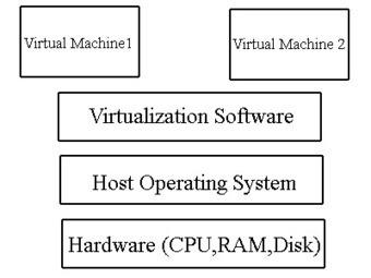 Understanding Virtualization,Virtualization Tutorial | Green IT | Scoop.it