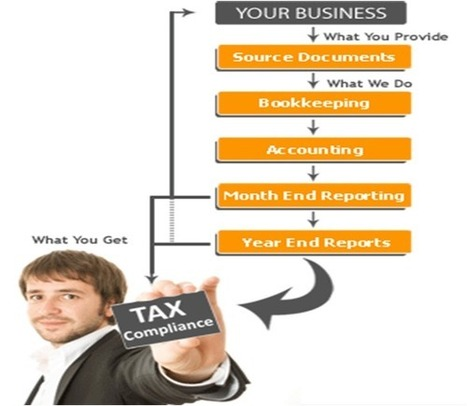Cogneesol - Business Process Outsourcing Company: Financial And Accounting Outsourcing Services-Strengthening Business Worldwide | Hotel in Palampur | Hotels in Dharamshala | Resorts in Dharamshala | Scoop.it