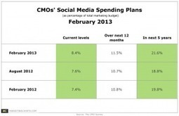 CMOs Bullish About Social Media Spending - Marketing Charts | Small Business Marketing | Scoop.it