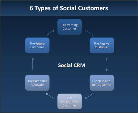 6 Types of the Social Customer | Smart and Social Business | Marketing Strategy and Business | Scoop.it