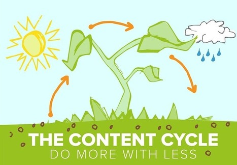 The Content Cycle – Do More With Less - #Infographic #ContentMarketing | Mobile Life | Scoop.it
