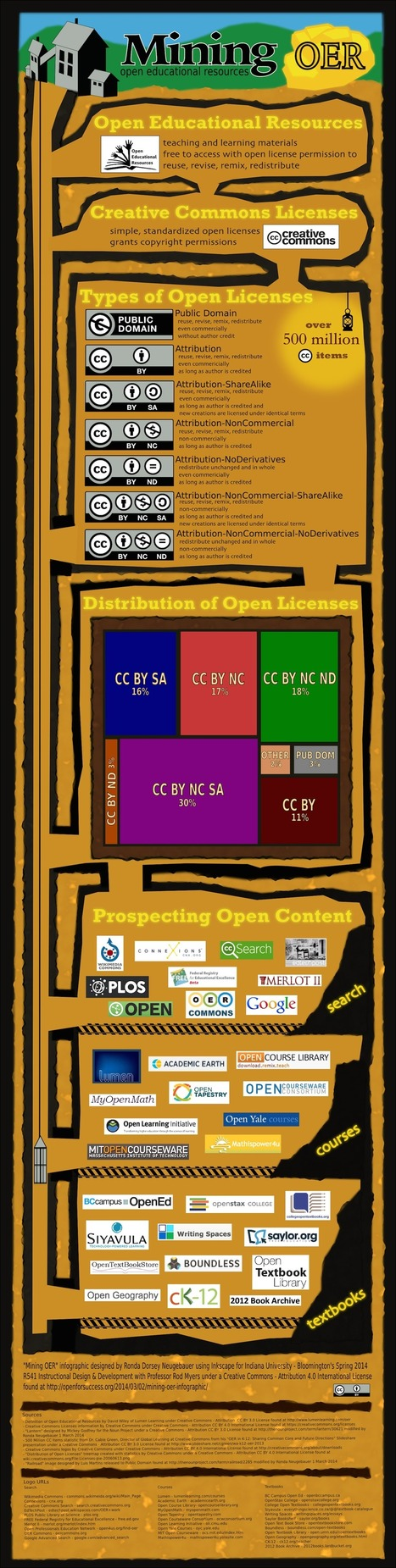 Mining OER infographic | E-learning and MOOC | Scoop.it