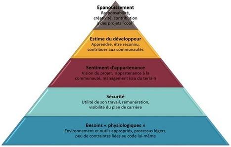 Comment motiver les développeurs ? | Software craftmanship and Agile management | Scoop.it