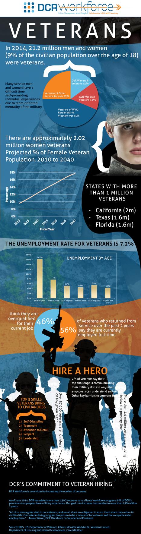 In Pursuit of Veteran Employment | Contingent Workforce Talk | Scoop.it