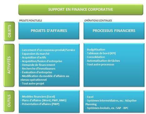 Offre emploi modélisation financière Excel   Blogue Modelcom   Modélisation financière   Scoop.it