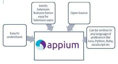 iOS Automation With Appium   SPEC INDIA   SPEC INDIA   Software Development Outsourcing   Mobile Application Development   Scoop.it