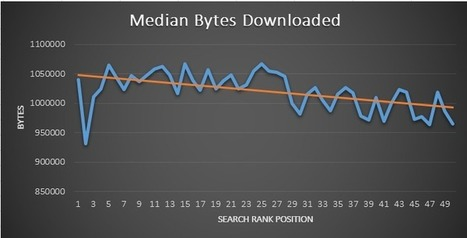 How Website Speed Actually Impacts Search Ranking | Technology , SEO and Social Media | Scoop.it