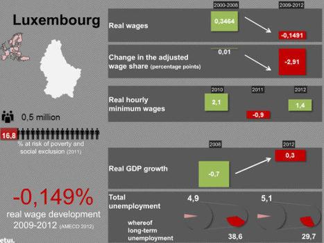 16,8  des résidents près du seuil de pauvreté - Luxembourg | Luxembourg (Europe) | Scoop.it