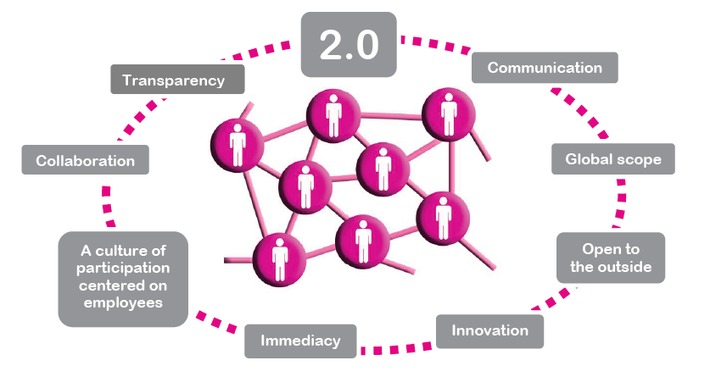 8 guidelines for using your Internal Social Network | Collaboration | Scoop.it