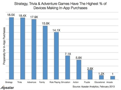 Top Mobile Game Categories by In-App Purchases & Engagement | Apsalar | Game based learning | Scoop.it