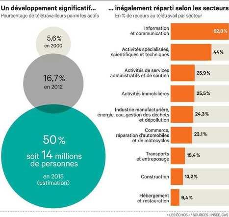 Le télétravail gagne doucement du terrain dans les PME | Emploi et PME-TPE | Scoop.it