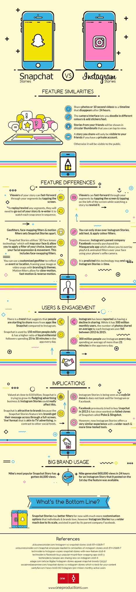 Snapchat Stories vs Instagram Stories #Infographic | MarketingHits | Scoop.it