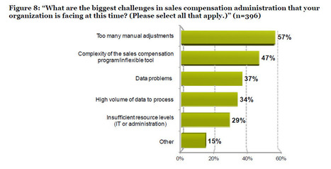 Are manual adjustments undermining your sales compensation ...   Sales Performance Management   Scoop.it