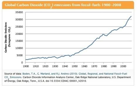 When Did Anthropogenic Global Warming Begin? | Geology | Scoop.it