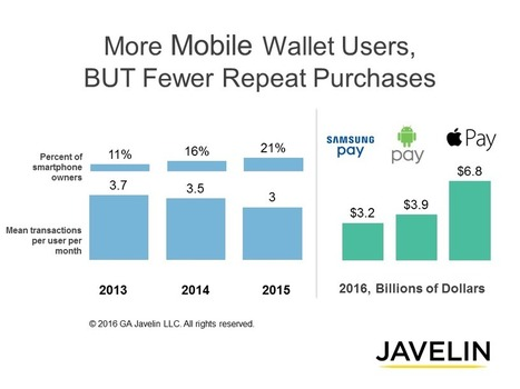 "Apple, Android & Samsung ""Pays"" Fail to Drive Repeat Mobile Wallet Purchases 