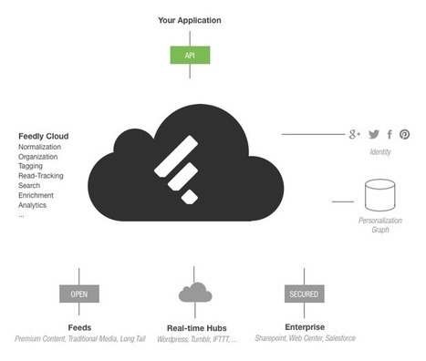 The Feedly Cloud API | RSS Circus : veille stratégique, intelligence économique, curation, publication, Web 2.0 | Scoop.it