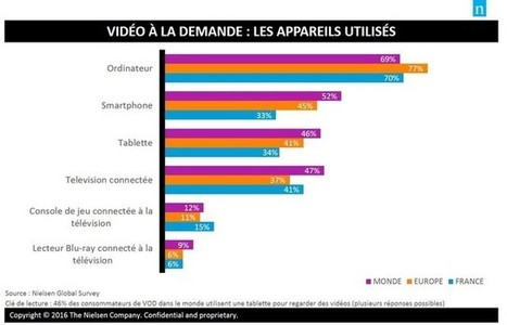 [Etude] Vidéo à la demande : streaming vs TV traditionnelle | Usages web et mobiles, tendances et comportements d'achat | Scoop.it