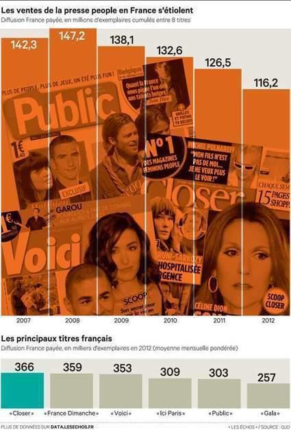 Les magazines people font de la résistance - Les Échos | Media today | Scoop.it
