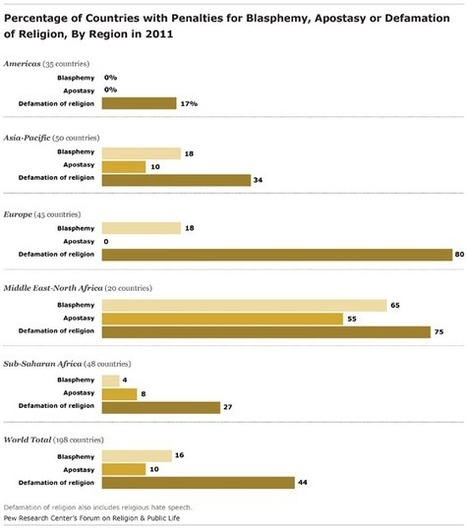 Laws Penalizing Blasphemy, Apostasy and Defamation of Religion are Widespread - Pew Forum on Religion & Public Life | Abadianiaportal.com | Scoop.it