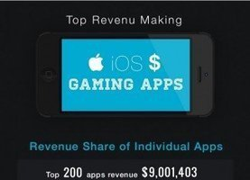 Top 15+ iOS gaming apps making high revenue in App Store [infographic] | i Gadgets World | innovative Gadgets World | iGadgetsworld | Scoop.it
