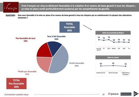 Sondage: 60% des Français seraient favorables au revenu de base | Flexisécurité à la française | Scoop.it