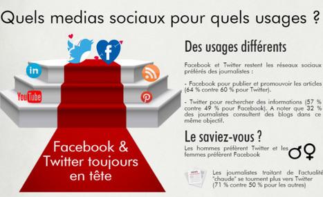 Le quotidien du journaliste avec les réseaux sociaux | Actualité Social Media : blogs & réseaux sociaux | Scoop.it