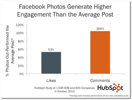 10 Ways to Use Facebook Marketing to Turn Up the Volume on Your Brand | Real estate news | Scoop.it