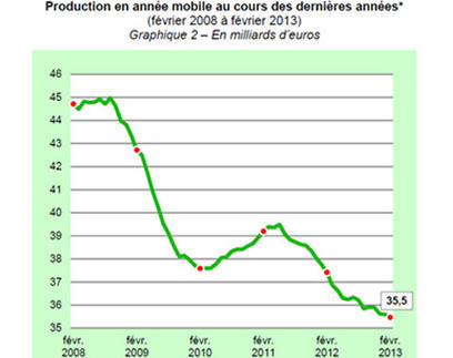 Crédits à la consommation : nouvelle baisse de la production en ... - Tout Sur Les Crédits | portail de veille essai | Scoop.it