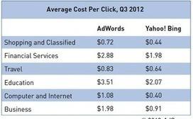 Google AdWords vs. Yahoo Bing Network – A PPC Performance ... | Google Adwords in Business | Scoop.it