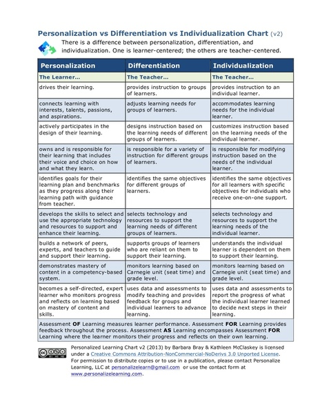 Awesome Chart on The Difference Between Personalization, Differentiation,and Individualization ~ Educational Technology and Mobile Learning | Adult Learning and Organizational Development | Scoop.it