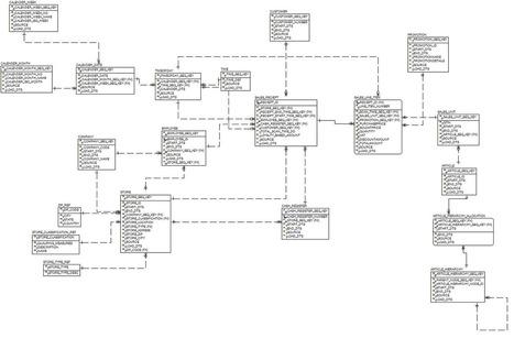 Hadoop Data Modeling Lessons - EMC | #BigDataMBA | Scoop.it