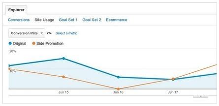 Google Analytics updates July 2012 - Smart Insights Digital Marketing Advice | CIM Academy Digital Marketing | Scoop.it