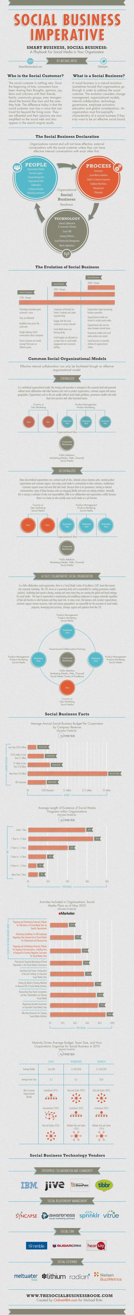 5 Essential Social Business #Infographics | WEBOLUTION! | Scoop.it