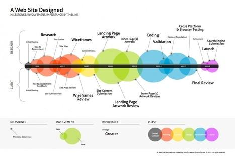 Una Web, Diseño, Planificación, Importancia, Tiempos... | AidaMm | Scoop.it